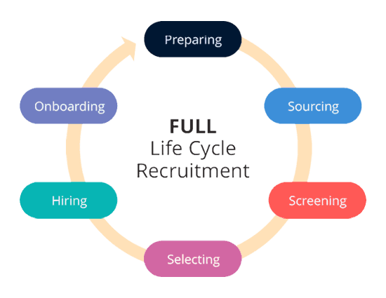 Recruitment Life Cycle - Different Stages of Recruitment